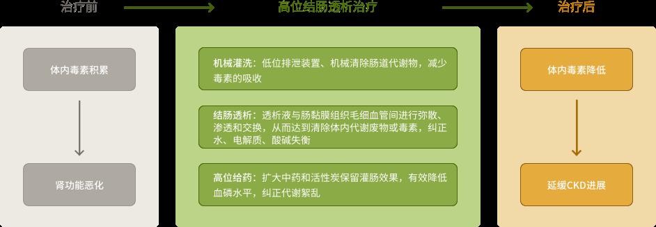 jiechang_zhiliao.png